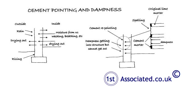 Cement Pointing and dampness