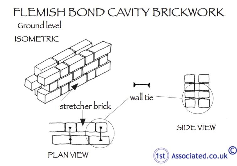 Flemish Bond Cavity Wall